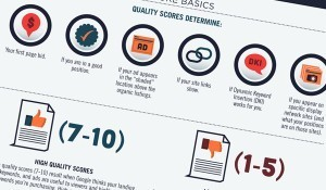 How to Improve Google Adwords Quality Scores | Digital Marketing | Scoop.it