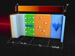 Ultrafast heat conduction can manipulate nanoscale magnets - Nanotechnology News (press release) | Micro generation - Energy & Power systems | Scoop.it