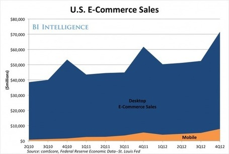 As Mobile Commerce Explodes, Brands Embrace Mobile Coupons And catalogues | mobile business | Scoop.it
