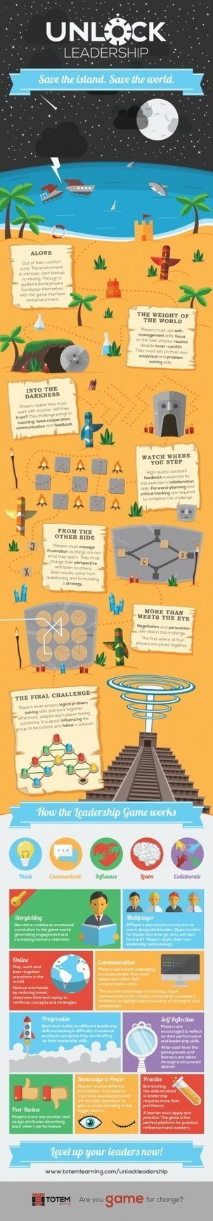 Unlocking Leadership With A Game Infographic | Educational technology , Erate, Broadband and Connectivity | Scoop.it