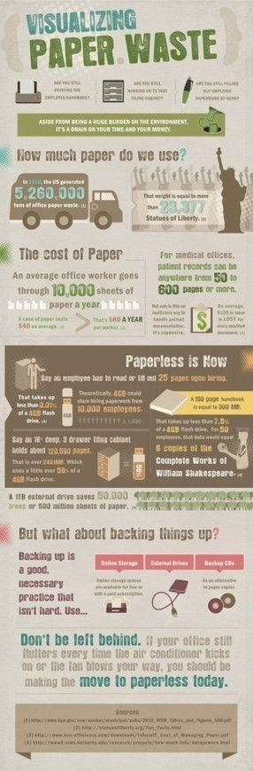 Visualizing Paper Waste | Infographics | omnia mea mecum fero | Scoop.it