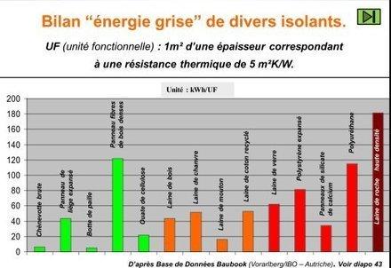 Eco-construction et énergie grise | D'Dline 2020, vecteur du bâtiment durable | Scoop.it
