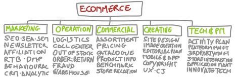 Come si organizza un team e-Commerce? Le risorse e le competenze necessarie. (1/3) | Marketing | Scoop.it
