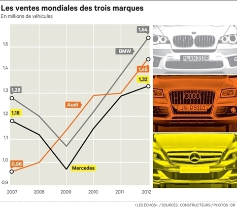 Automobile: le haut de gamme allemand sejoue de la crise et atteint des ventes record | Auto Premium | Scoop.it