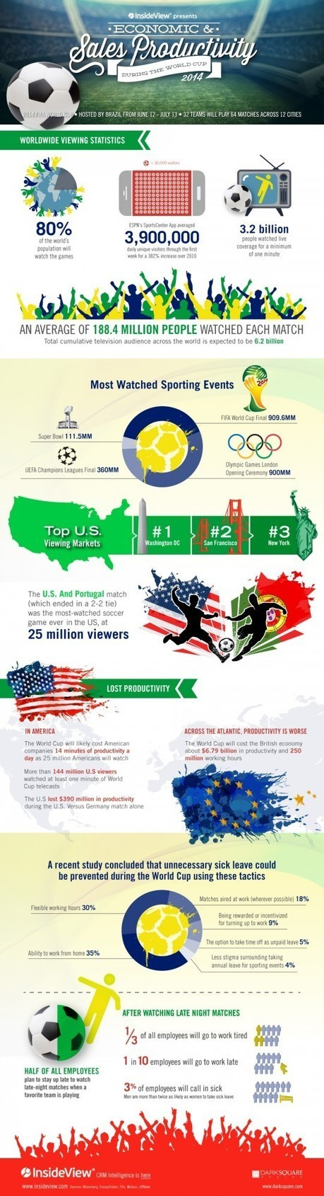 World Cup is Hitting Business Productivity | Internet Psychology | Scoop.it