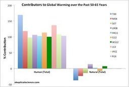 Study: humans have caused all the global warming since 1950 | Dana Nuccitelli | Sustain Our Earth | Scoop.it