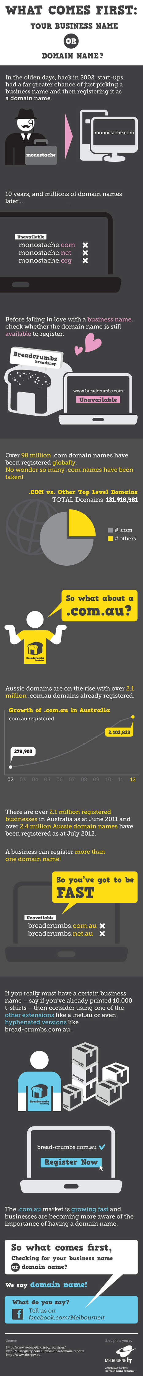What comes first: Your business name or domain name? | Visual.ly | Social Media and Web Infographics hh | Scoop.it