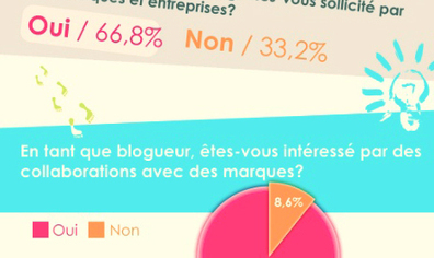 Marques et blogs: il y a encore de la marge | Social Media & e-reputation | Scoop.it