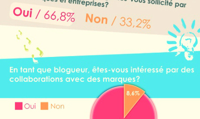 Marques et blogs: il y a encore de la marge