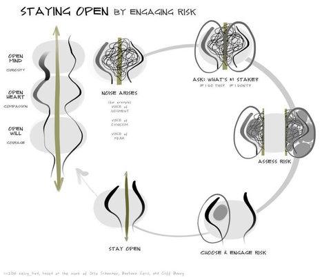 Opening | Graphic Coaching | Scoop.it