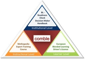 Community of Integrated Blended Learning in Europe — comble | Educational Technology | Scoop.it