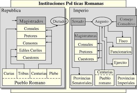 Política romana 000616803.png | José Ignacio Casado Hernanz: Roma en España | Scoop.it