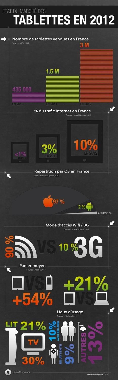 État du marché français des tablettes en 2012   BiblioLivre   Scoop.it
