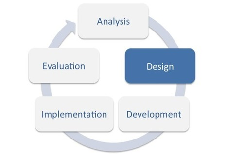 The Role of Instructional Design in Elearning | Learning & Training - www.click4it.org | Scoop.it