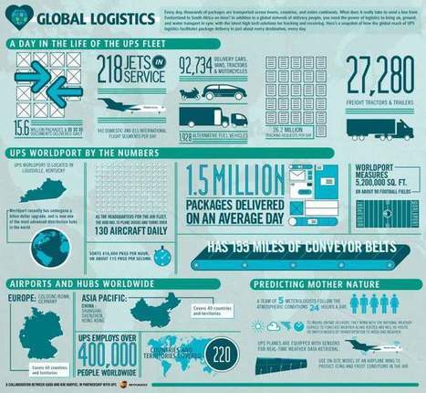 Infographics: A day in the life of a parcel delivery company | Midlands Trade | Learning, Learning Technologies & Infographics - Interest Piques | Scoop.it