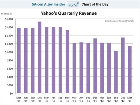 CHART OF THE DAY: Yahoo's Revenue Is In A Long Slow Decline | Entrepreneurship, Innovation | Scoop.it