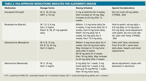 Alzheimer's Disease: Maximizing Cognition and Function | Prevention and Health | Scoop.it