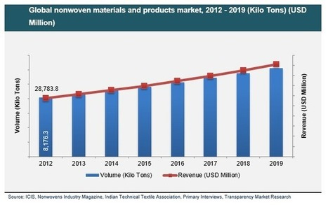 Nonwoven Materials & Products Market is Expected to Reach USD 45.36 Billion by 2019: Transparency Market Research | Transparenc Market Research | Scoop.it