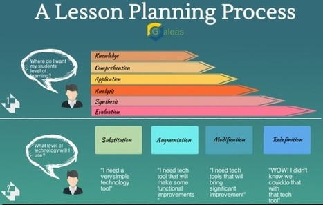 A 4-Step Guide To Effective Lesson Planning - Edudemic | How Tech Will Transform the Traditional Classroom | Scoop.it