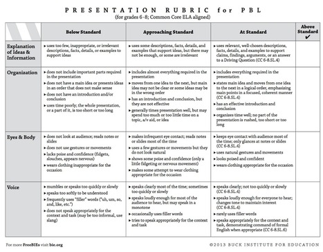 4 Great Rubrics to Develop Students Presentations and Speaking Skills | Nate's Place | Scoop.it