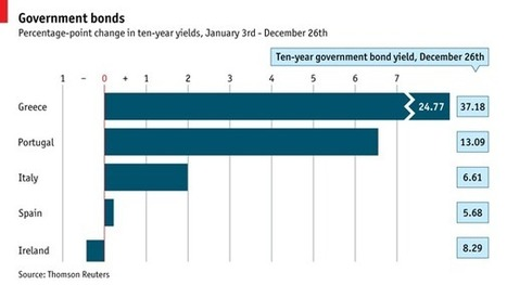Summarizing 2011 In Nine Easy Charts | ZeroHedge | Commodities, Resource and Freedom | Scoop.it