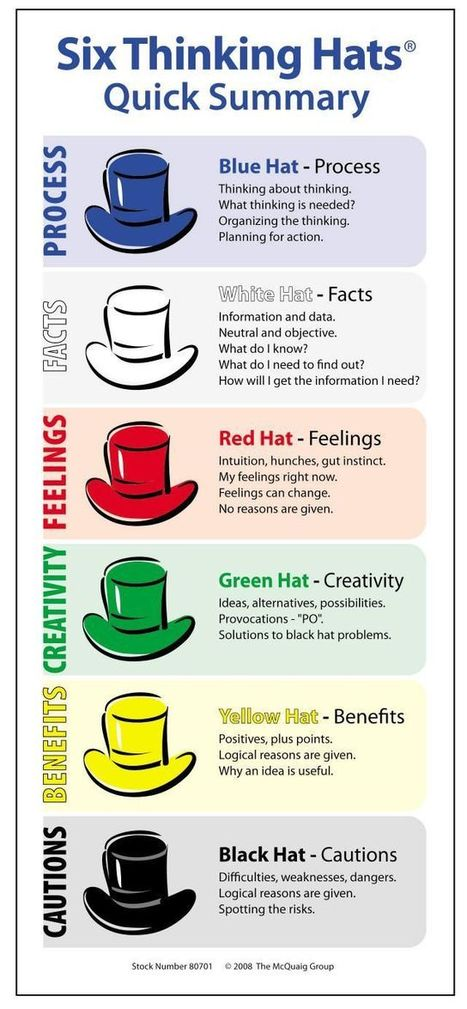 Two Great Classroom Posters on The Six Thinking Hats ~ Educational Technology and Mobile Learning | Religious and Family Life Education | Scoop.it
