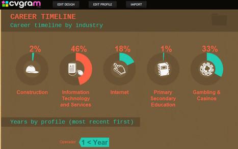 cvgram, otra opción para presentar tu currículo como infografía | Herramientas digitales | Scoop.it