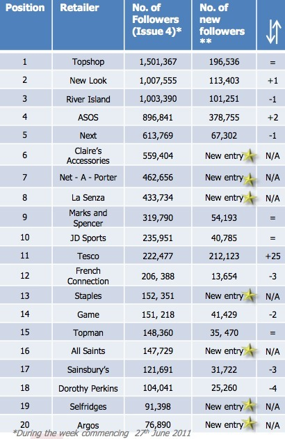 Which is the most popular UK retailer on Facebook? | Retail | Scoop.it