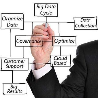 Big Data Training Institute in Kolkata – What are the Career Advantages Of Big Data Training? | PHP training institute in kolkata | Scoop.it