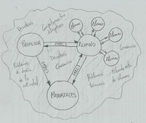 Reflexiones sobre mi práctica docente | Educación y TIC | Scoop.it