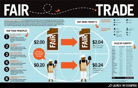 Fair Trade: Understanding What's Behind the Label | green infographics | Scoop.it