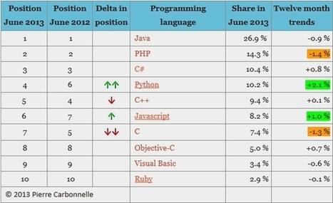 PHP domine le Web | Informatique | Scoop.it