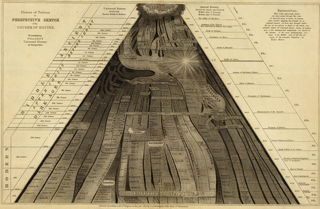 "EMMA WILLARD'S ""PICTURE OF NATIONS"": Visualization of civilization across time and space (1835) 