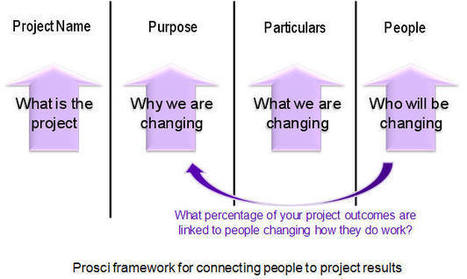 Integrating change management and project management - collaborative relationship   Project Management Lifecycle   Scoop.it
