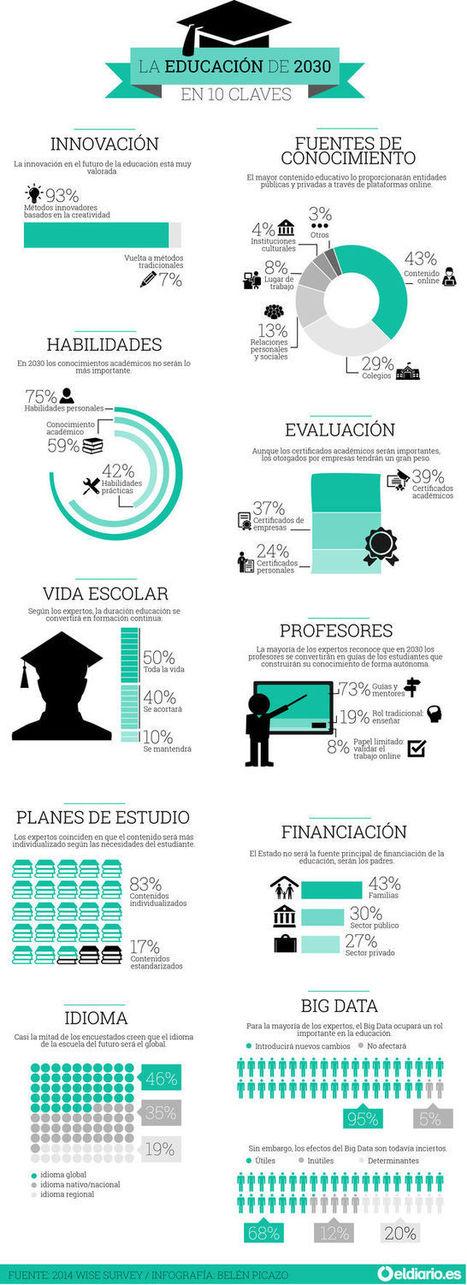 La educación en 2030: una escuela menos relevante y un aprendizaje más individual (Infografía) – Educación y Cultura AZ | INTELIGENCIA GLOBAL | Scoop.it