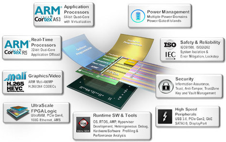 Xilinx Introduces Zynq UltraScale+ MPSoC with Cortex A53 & R5 Cores, Ultrascale FPGA | Embedded Systems News | Scoop.it