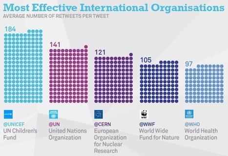 How do International Organisations Tweet in 2015? | Twiplomacy | Online World | Scoop.it