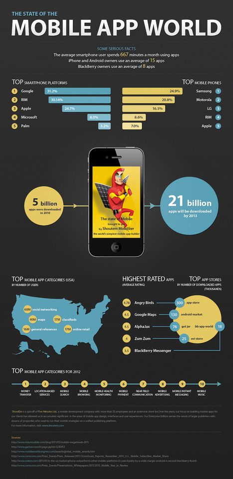 12 Essential Infographics About Apps, Mobile, SEO and Social Media | iEduc | Scoop.it