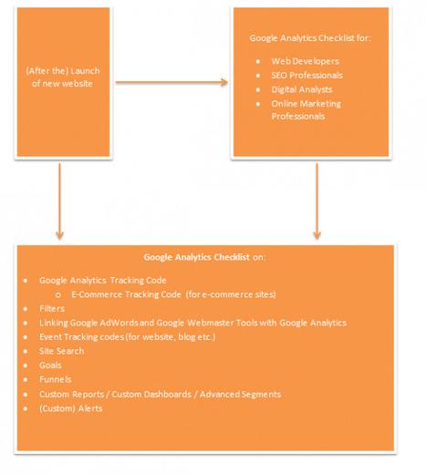 Google Analytics Setup checklist - Smart Insights | Insights | Scoop.it