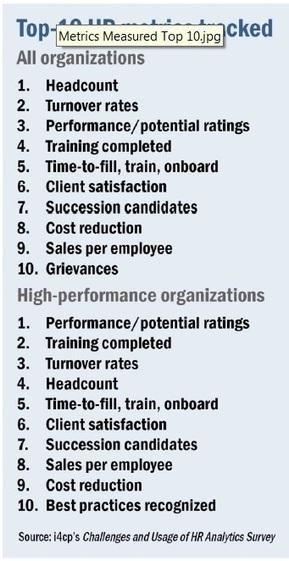 Top 10 HR Metrics  Tracked in Workforce Planning - i4cp | HR Analytics and Big Data @ Work | Scoop.it