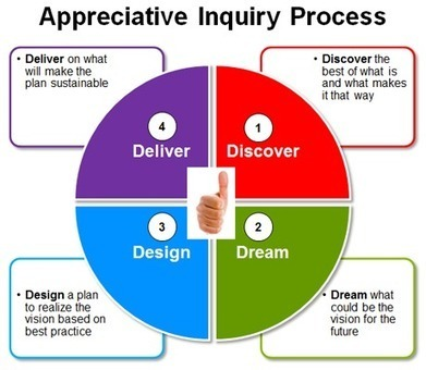 Is Appreciative Inquiry a Useful Workplace Tool? | ReadyToManage | Art of Hosting | Scoop.it