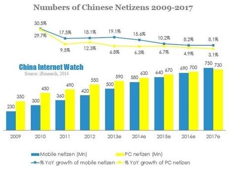 14 Charts to Profile China Internet in 2013 | Panorama des médias sociaux en Chine | Scoop.it