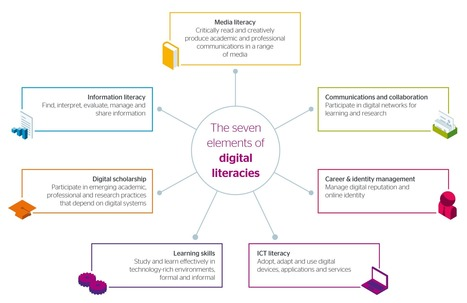 Developing digital literacies | Jisc | Learning theories & Educational Resources תיאוריות למידה וחומרי הוראה | Scoop.it