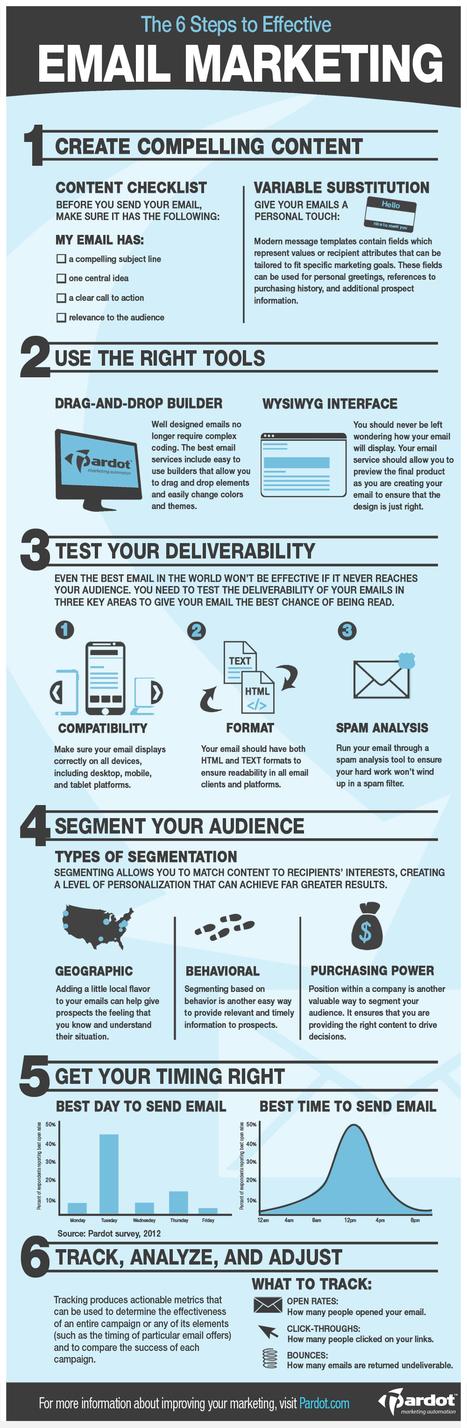 [이메일 마케팅]6 Steps to Effective Email Marketing | BRAND marketing Curation | Scoop.it