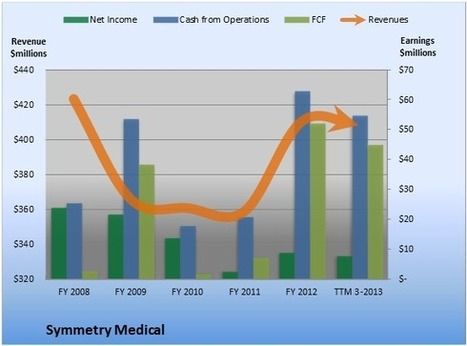 Why the Street Should Love Symmetry Medical's Earnings - DailyFinance | Healthcare | Scoop.it