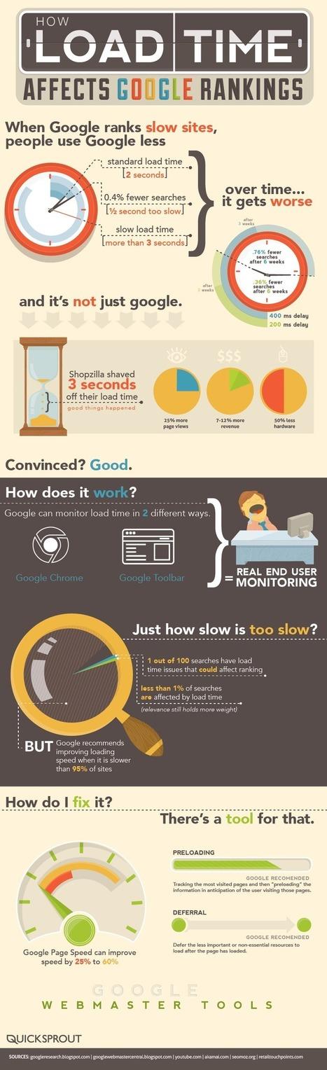 Comment Le Temps de Chargement Affecte le Référencement sur Google ? | Curiosité Transmedia & Nouveaux Médias | Scoop.it