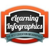 eLearning Infographics -The No.1 Source for the Best Education Infographics - ivo.lima@repullo.com.br - E-mail de Grupo Repullo | Learn Better | Scoop.it