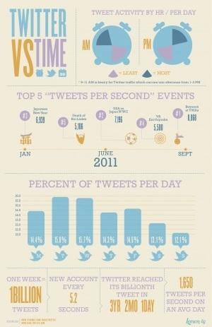 Twitter vs el tiempo #infografia #infographic #socialmedia « TICs y ... | Colaborando en la formación permanente | Scoop.it