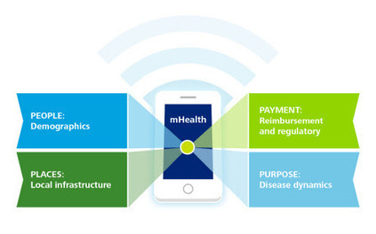 New Deloitte Reports Highlights 4 Dimensions of Effective mHealth | M-HEALTH  By PHARMAGEEK | Scoop.it