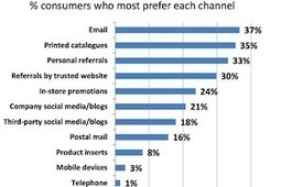 Marketers Undervalue Email, Overvalue Personalization - MarketingProfs.com (subscription) | Market to real people | Scoop.it
